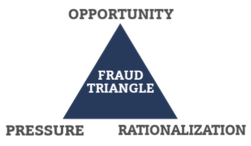 elements of the fraud triangle The most credit for the fraud model are early iconic fraud triangle endures metaphor diagram helps everybody understand fraud father of the triangle elements.